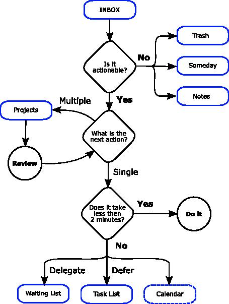 Zim A Desktop Wiki